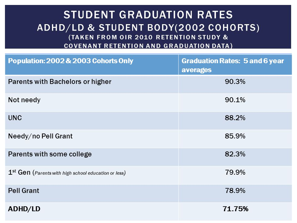student graduation rates adhd/ld & Student body(2002 cohorts) (Taken From OIR 2010 Retention Study & Covenant Retention and Graduation Data)