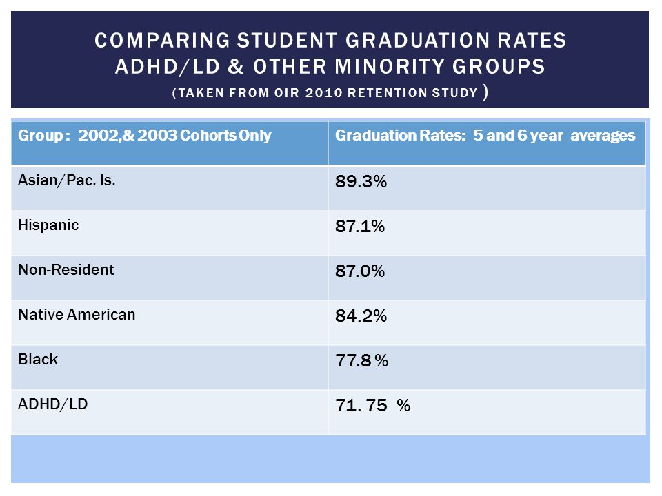 Comparing student Graduation Rates ADHD/LD & other Minority Groups (taken from OIR 2010 Retention Study )