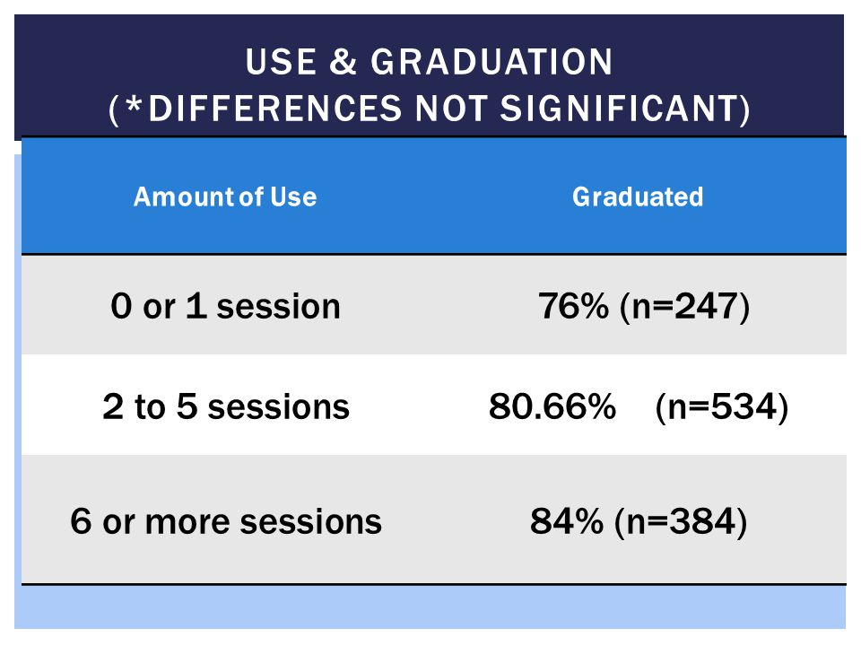 Use & Graduation (*Differences Not Significant)