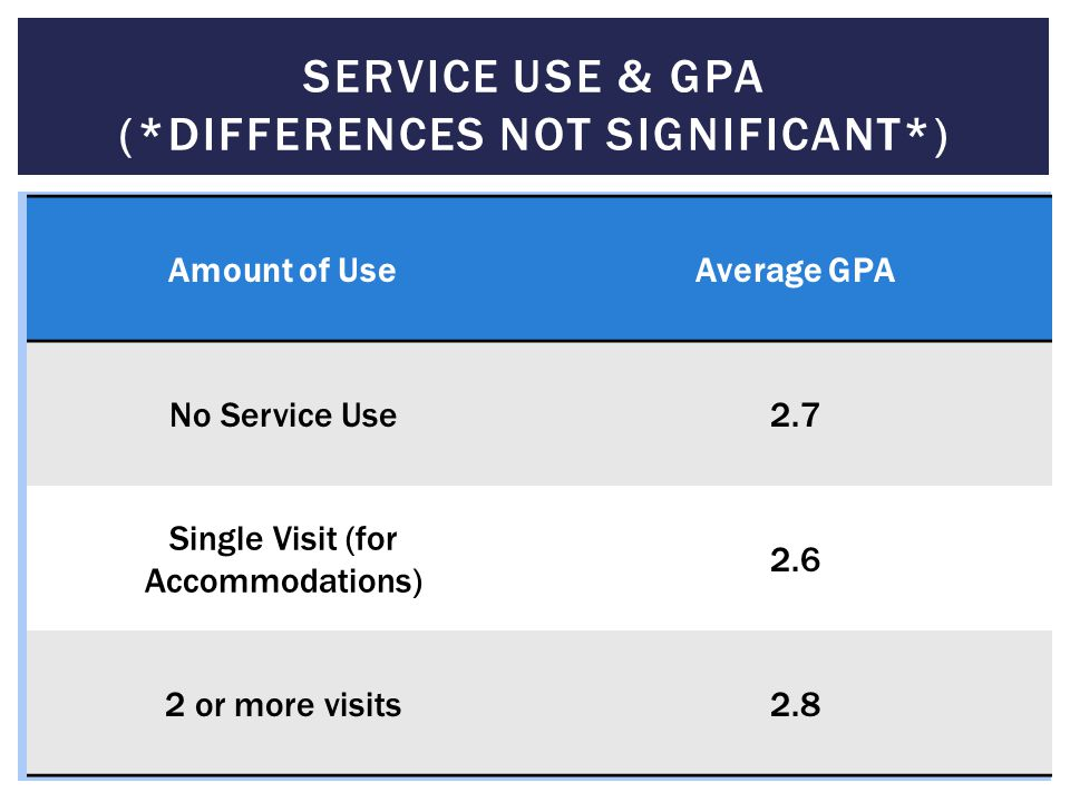 Service Use & GpA (*differences not significant*)