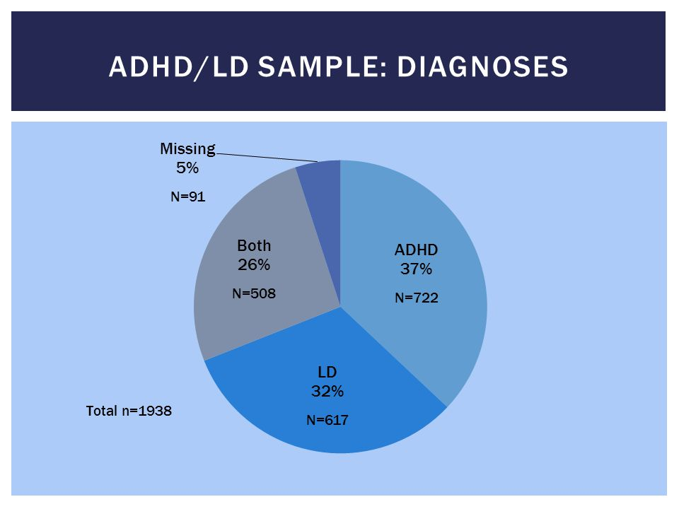 Adhd/ld sample: diagnoses