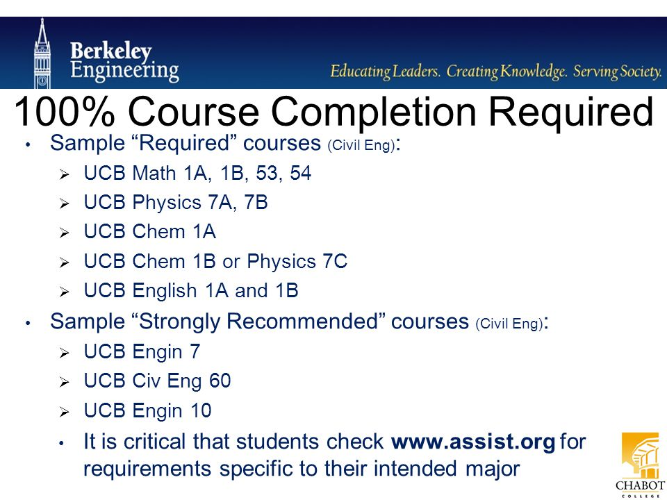 100% Course Completion Required