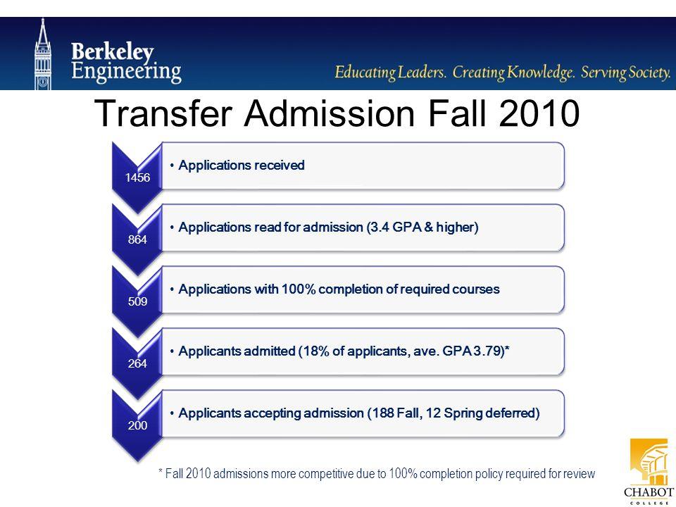 Transfer Admission Fall 2010