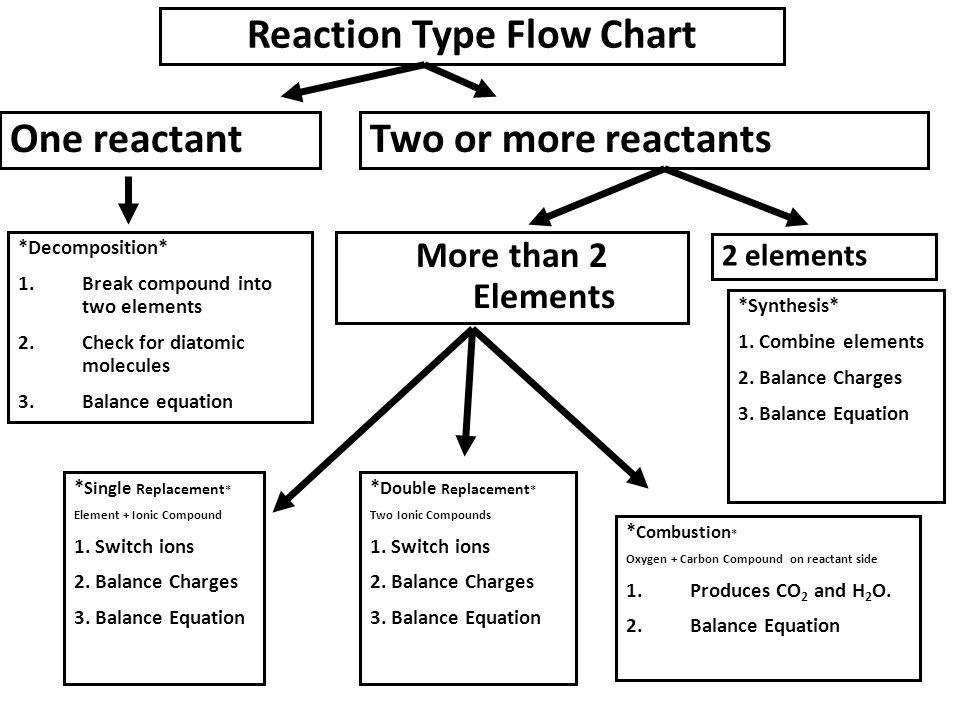 Reaction Type Flow Chart