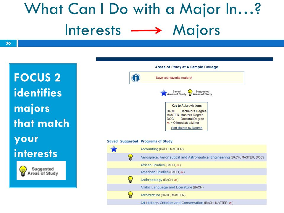 What Can I Do with a Major In… Interests Majors