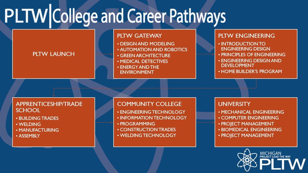 APPRENTICESHIP/TRADE SCHOOL COMMUNITY COLLEGE UNIVERSITY