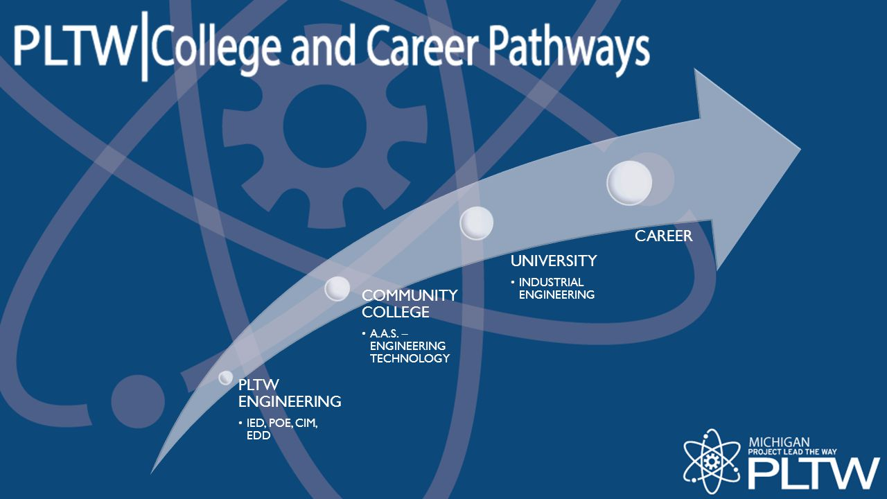 CAREER UNIVERSITY COMMUNITY COLLEGE PLTW ENGINEERING