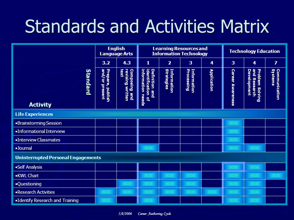 Standards and Activities Matrix