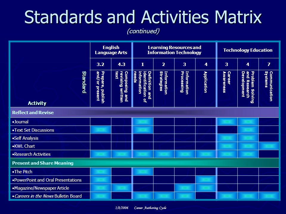 Standards and Activities Matrix (continued)