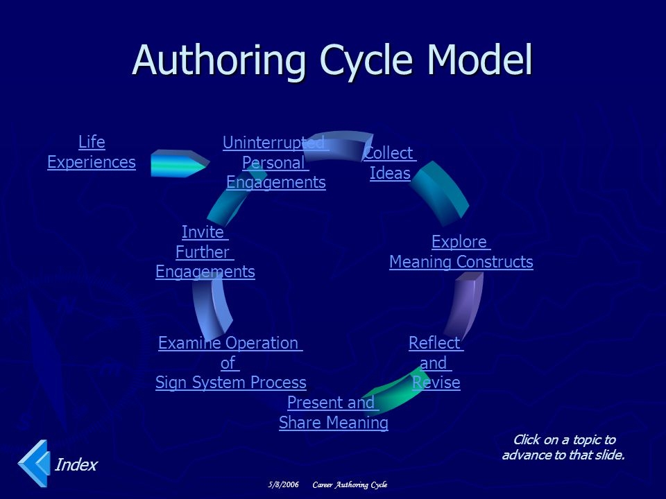 Authoring Cycle Model Life Experiences Index 5/8/2006