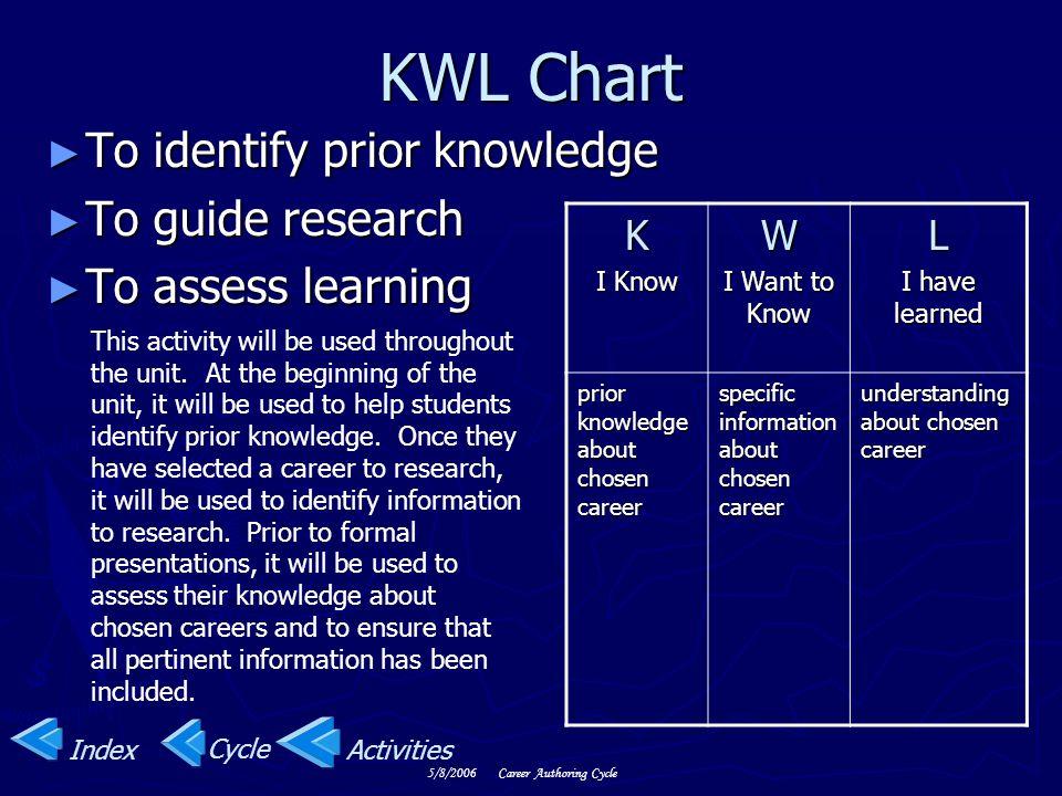 KWL Chart To identify prior knowledge To guide research