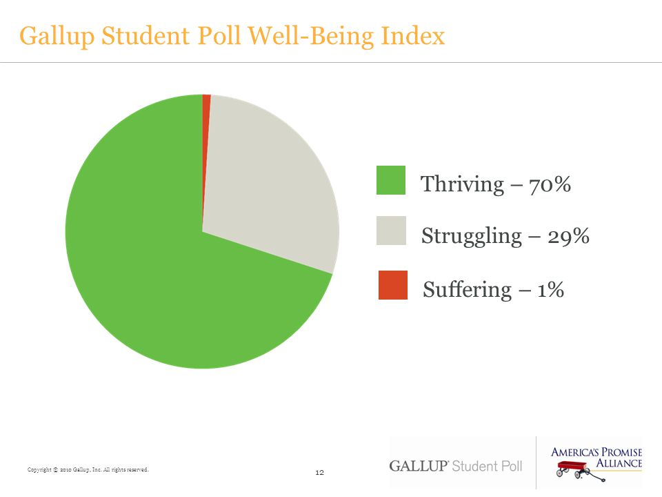 Gallup Student Poll Well-Being Index