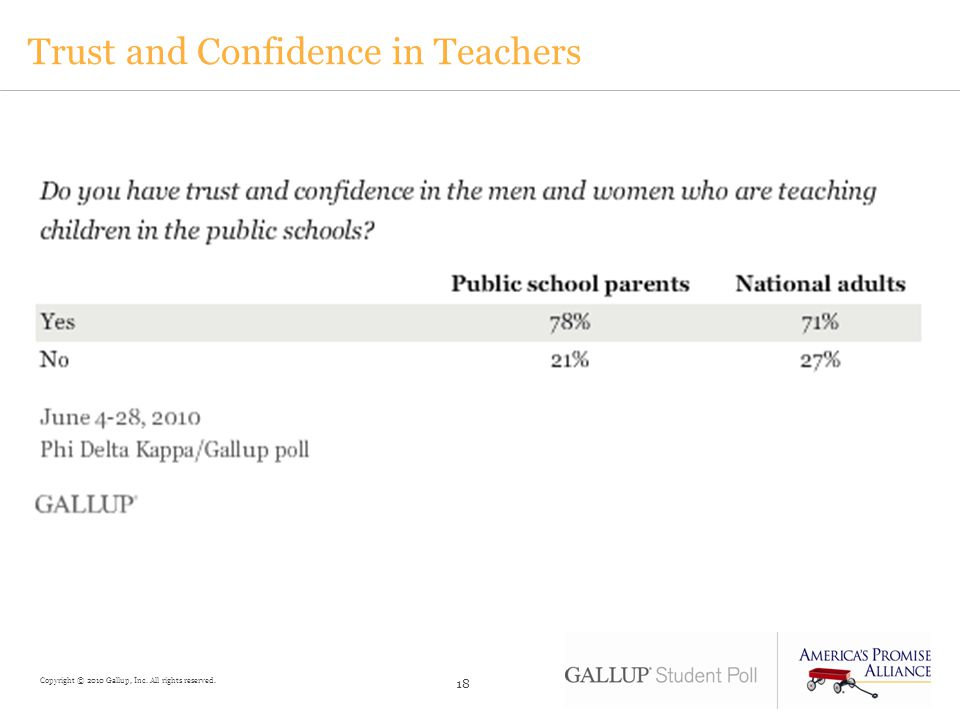 Trust and Confidence in Teachers
