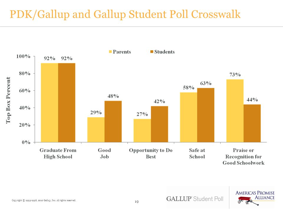 PDK/Gallup and Gallup Student Poll Crosswalk