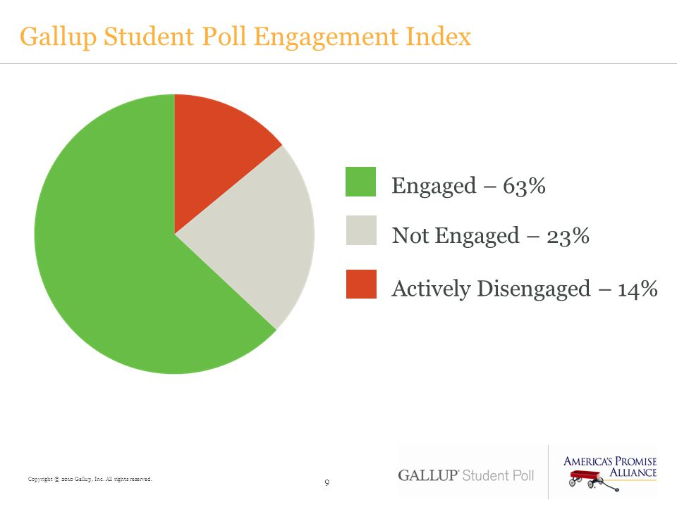 Gallup Student Poll Engagement Index