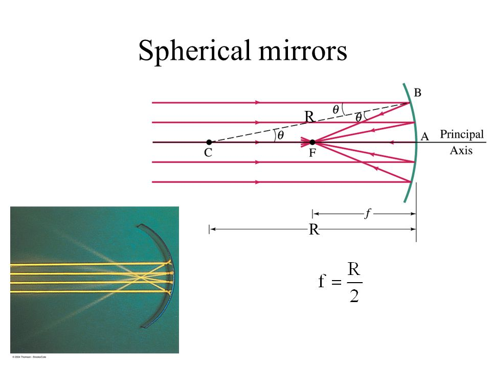 Spherical mirrors R
