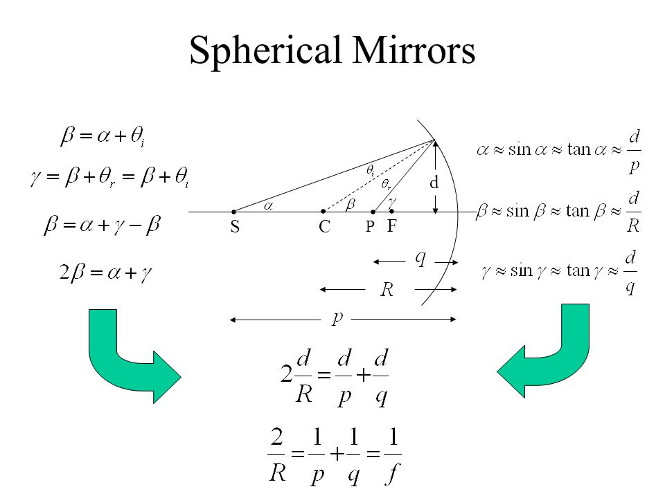 Spherical Mirrors d S C P F