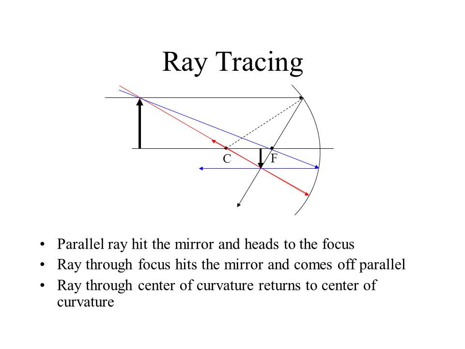 Ray Tracing Parallel ray hit the mirror and heads to the focus