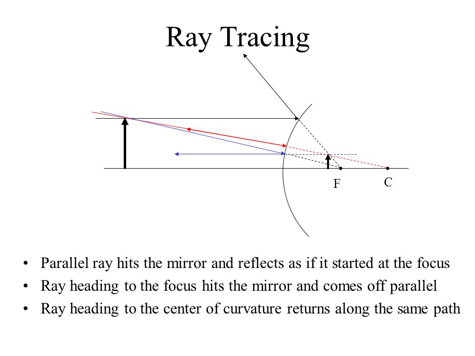 Ray Tracing F. C. Parallel ray hits the mirror and reflects as if it started at the focus.