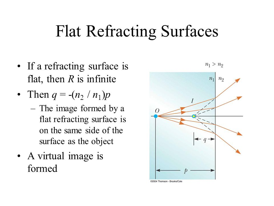 Flat Refracting Surfaces