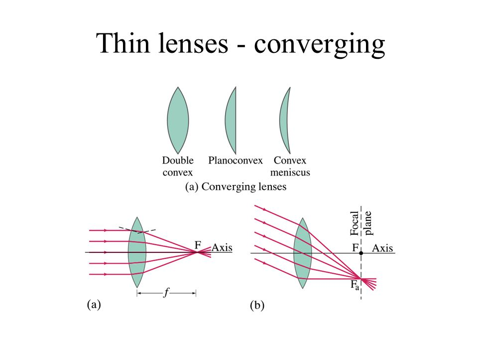Thin lenses - converging