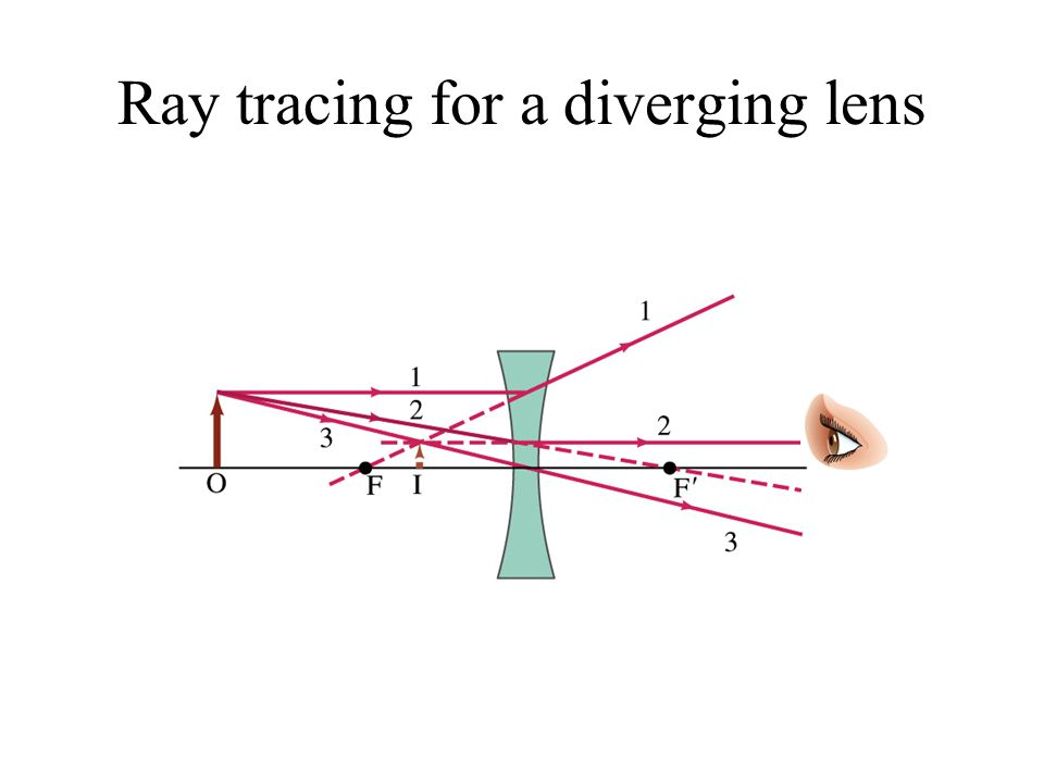 Ray tracing for a diverging lens
