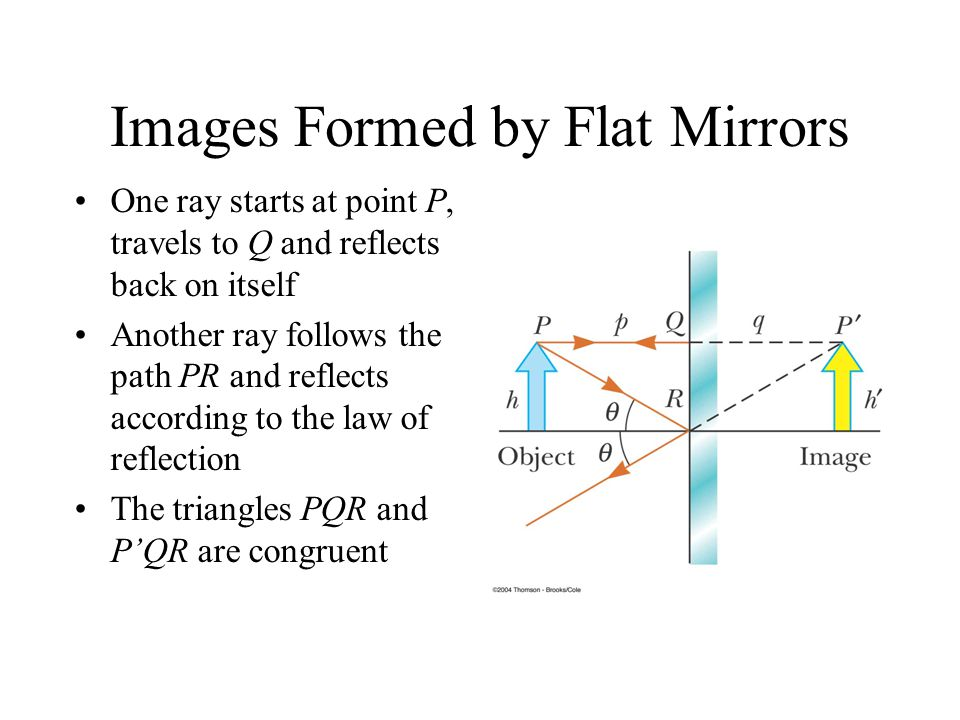 Images Formed by Flat Mirrors