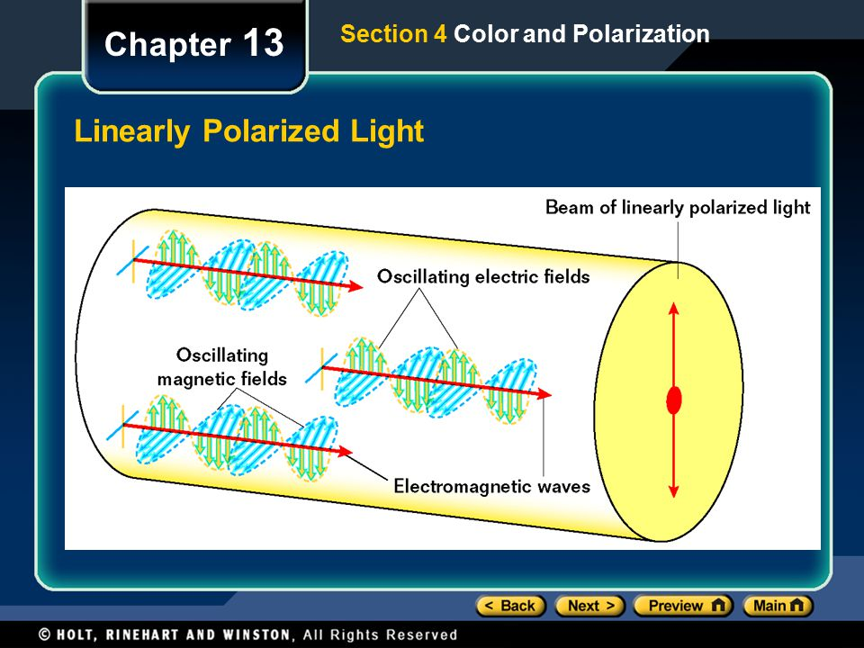 Linearly Polarized Light