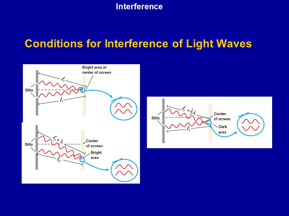 Conditions for Interference of Light Waves