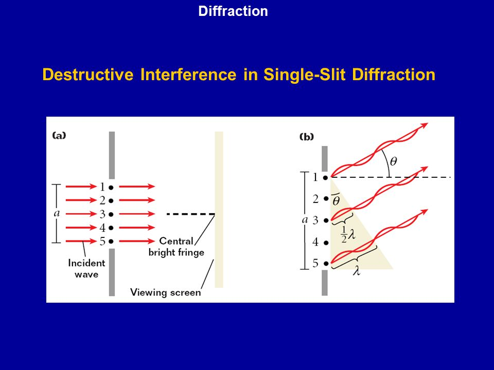 Destructive Interference in Single-Slit Diffraction