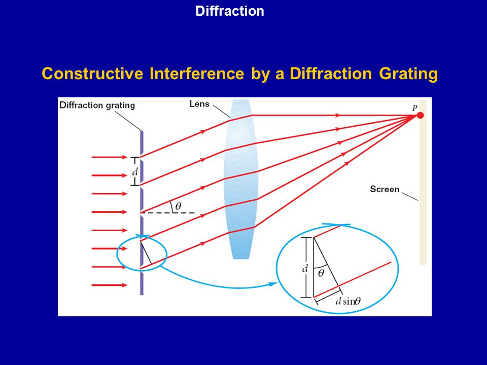 Constructive Interference by a Diffraction Grating