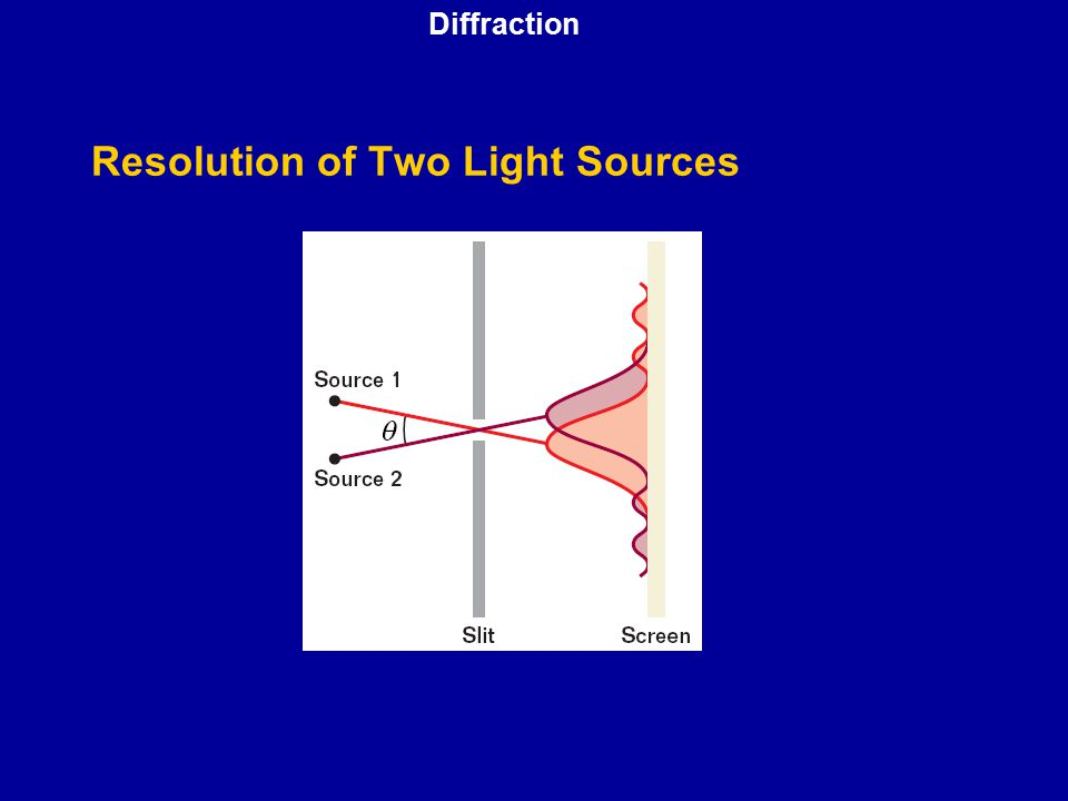 Resolution of Two Light Sources