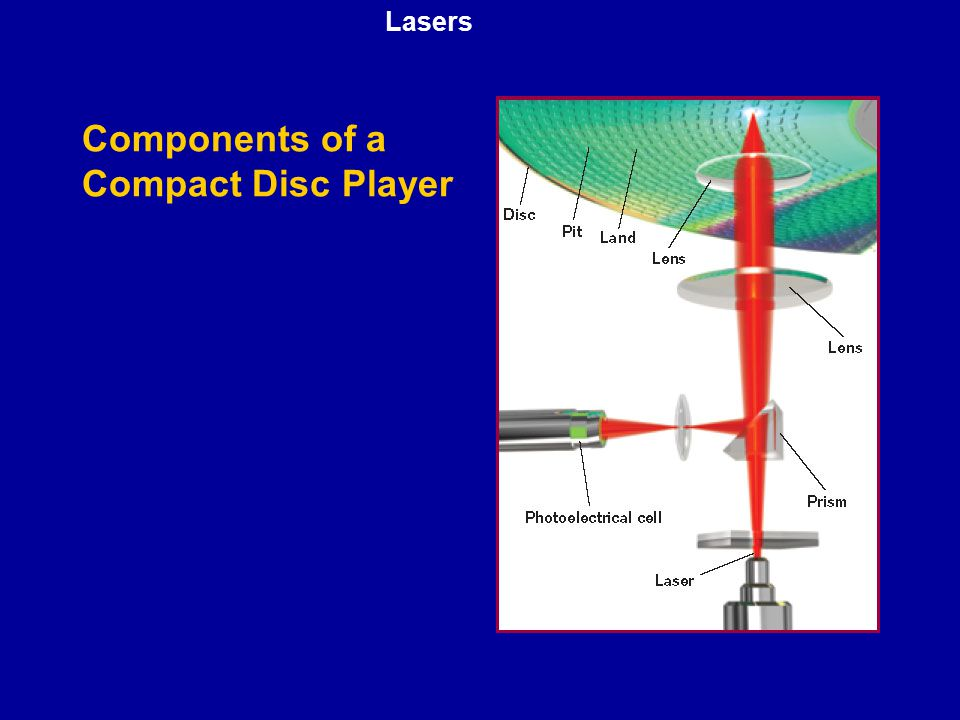 Components of a Compact Disc Player