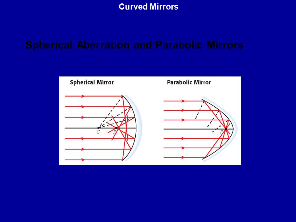 Spherical Aberration and Parabolic Mirrors