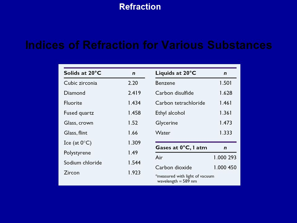 Indices of Refraction for Various Substances