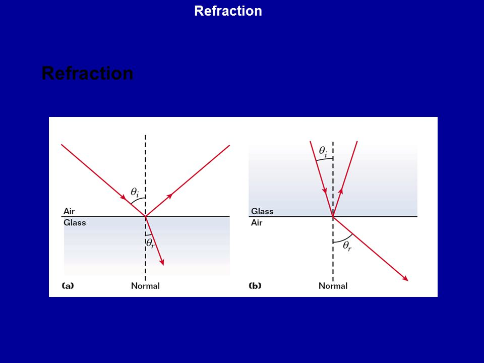 Refraction Refraction