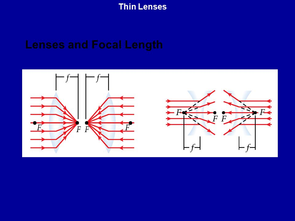 Lenses and Focal Length