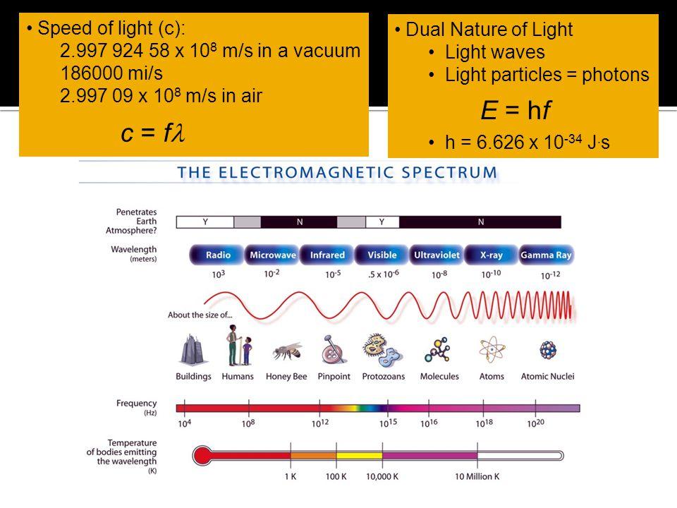 E = hf c = fl Speed of light (c): Dual Nature of Light