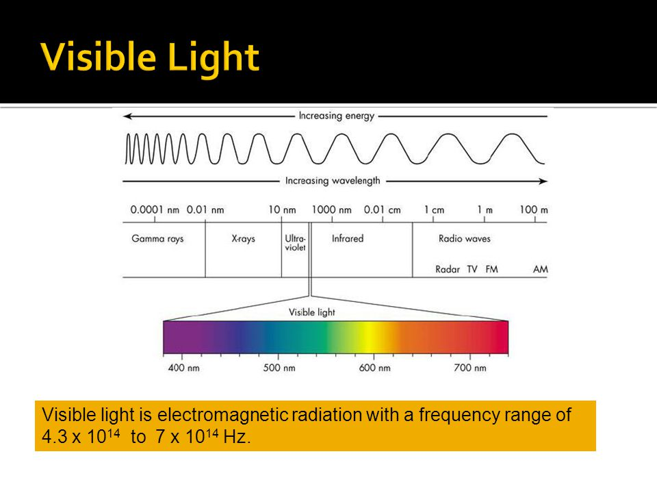 Visible Light Visible light is electromagnetic radiation with a frequency range of 4.3 x 1014 to 7 x 1014 Hz.