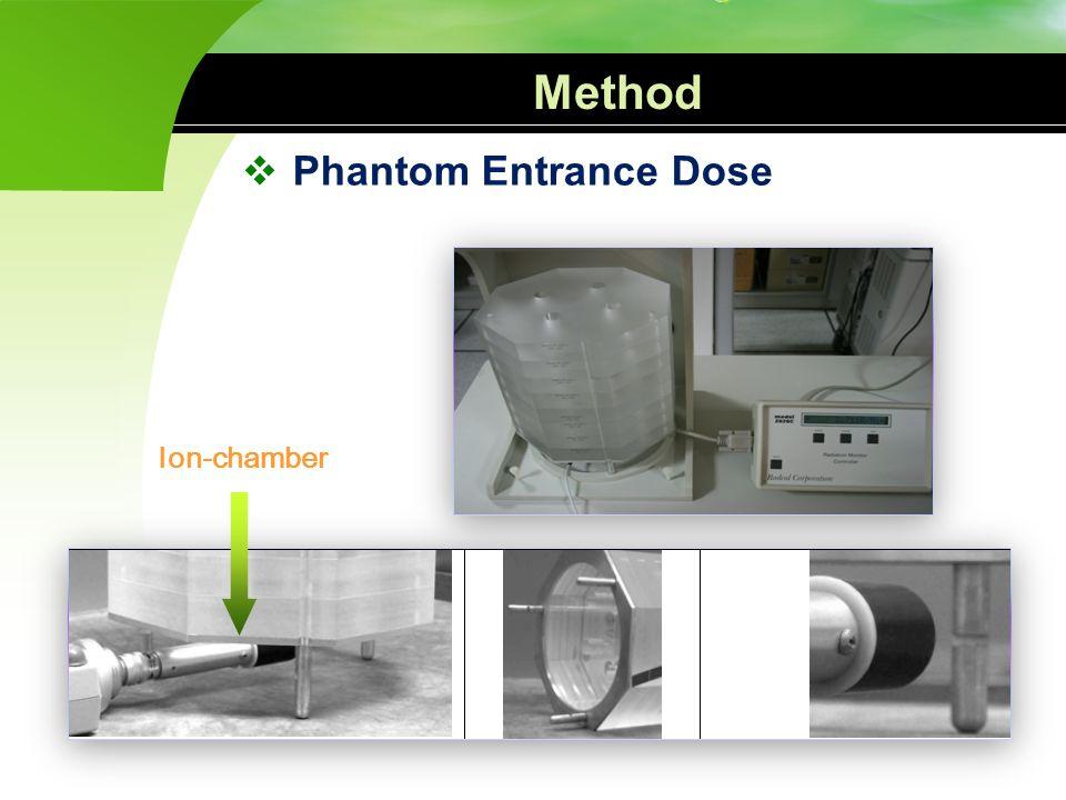 Method Phantom Entrance Dose Ion-chamber 팬텀 표면 선량의 측정 방법입니다.