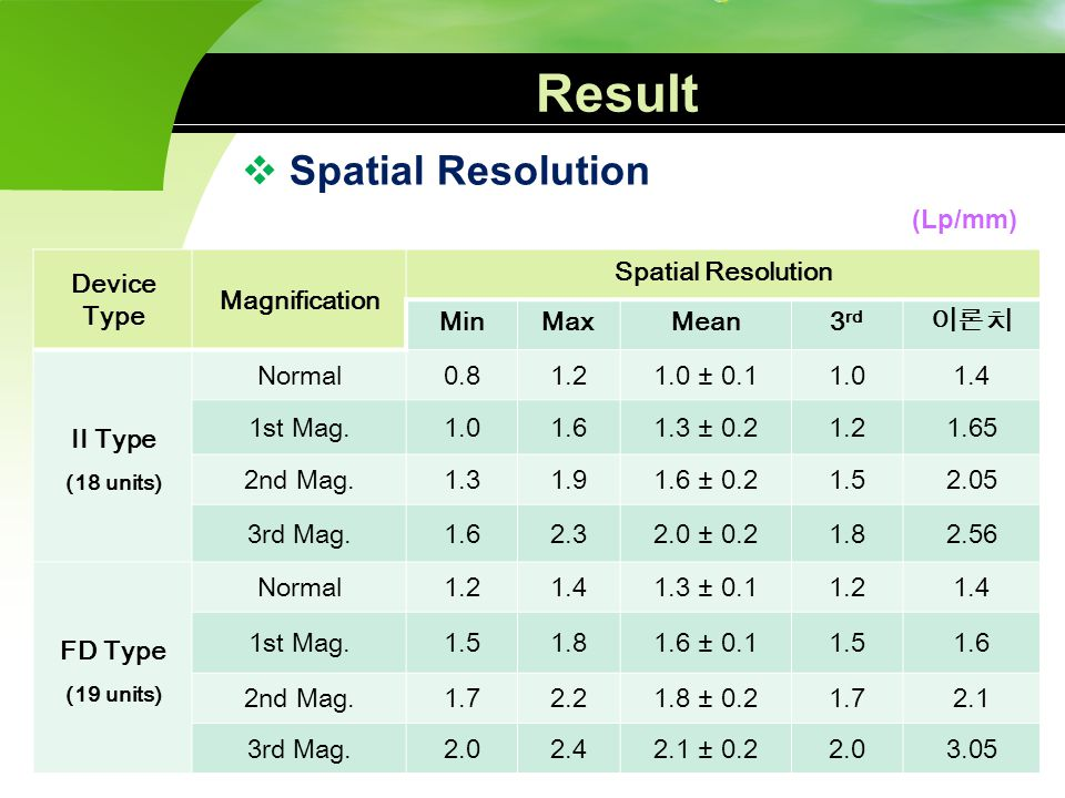 Result Spatial Resolution (Lp/mm) Device Type Magnification
