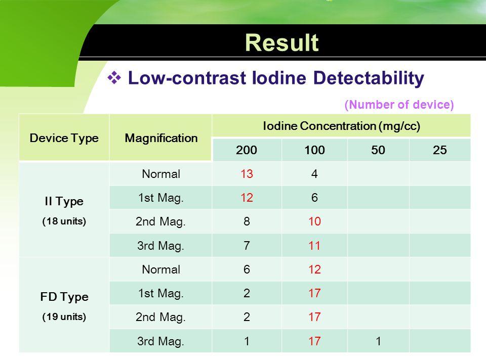 Low-contrast Iodine Detectability