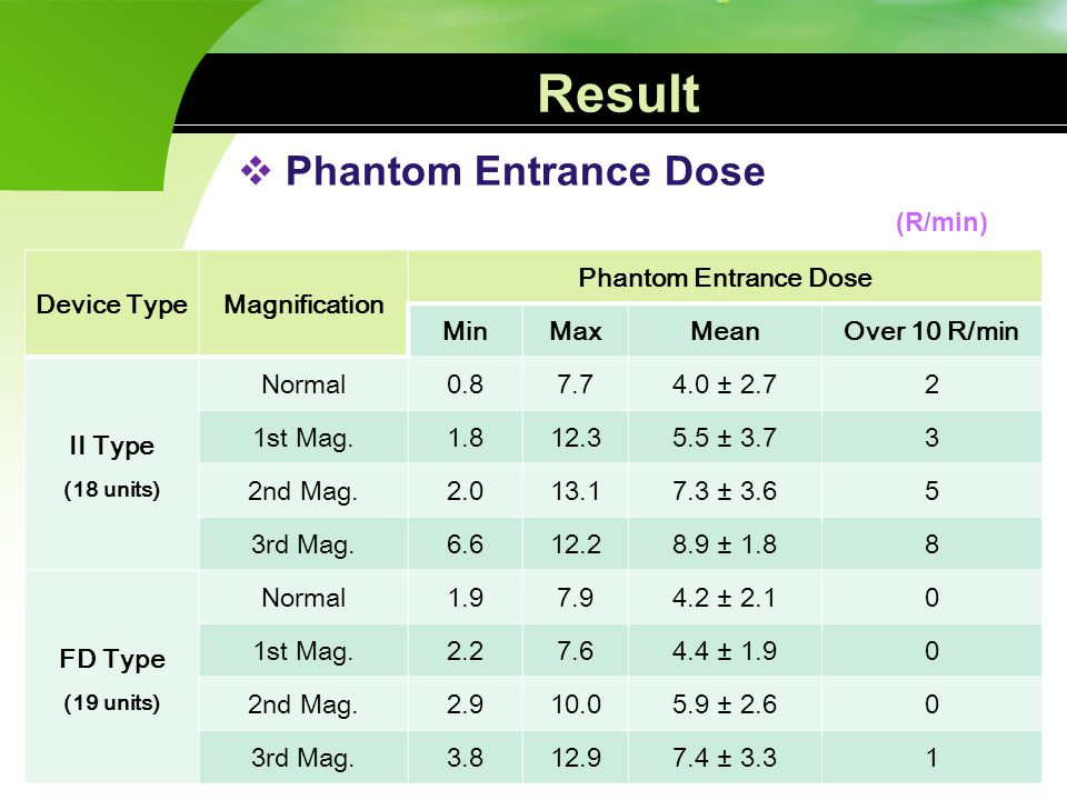 Result Phantom Entrance Dose (R/min) Device Type Magnification