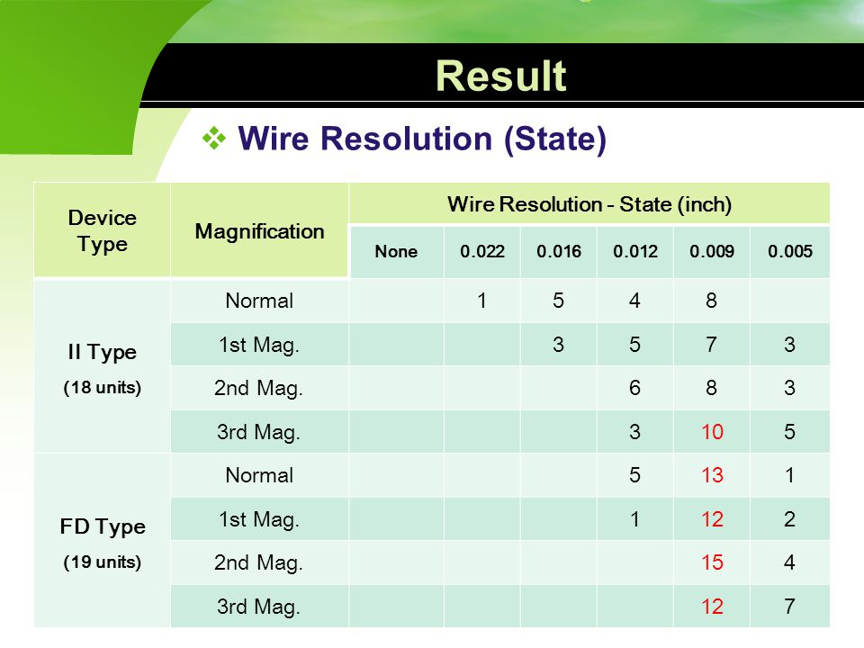 Wire Resolution - State (inch)