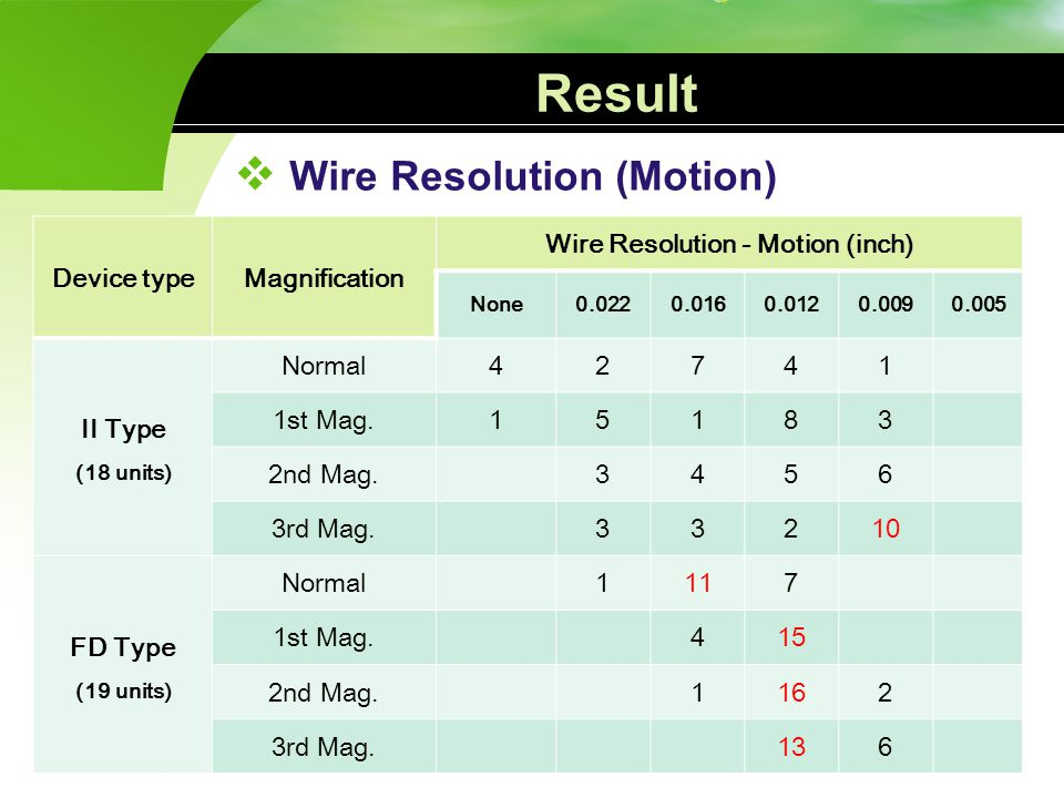 Wire Resolution (Motion) Wire Resolution - Motion (inch)