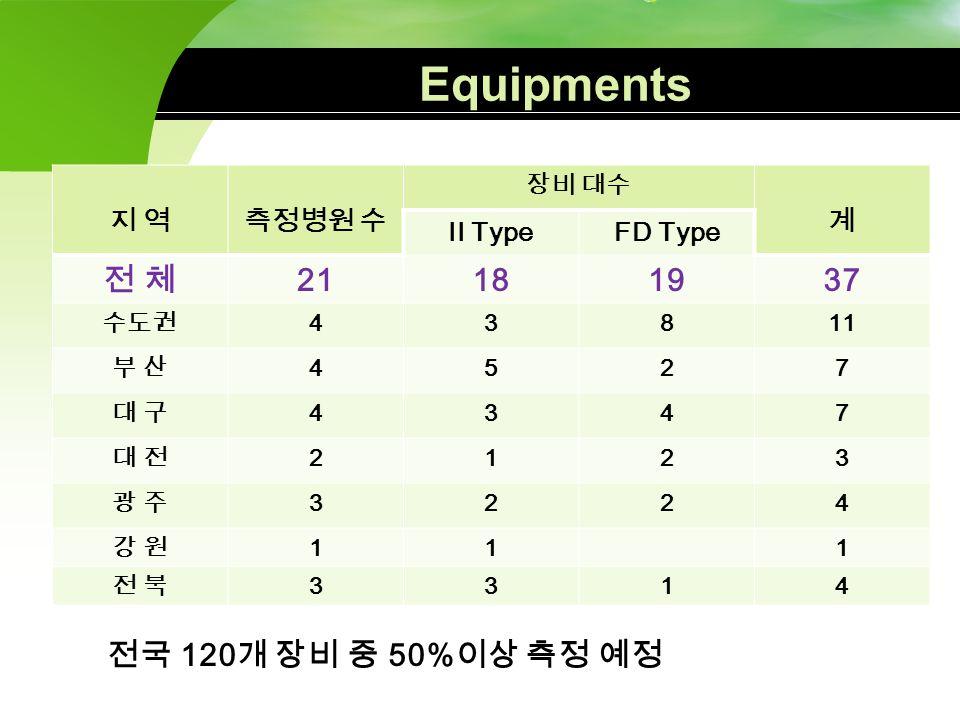 Equipments 전 체 21 18 19 37 전국 120개 장비 중 50%이상 측정 예정 지 역 측정병원 수 계