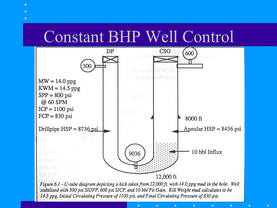 Constant BHP Well Control