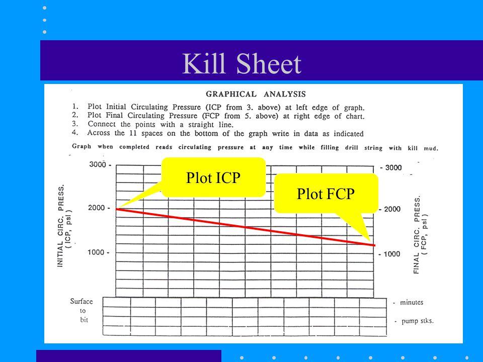 Kill Sheet Plot ICP Plot FCP