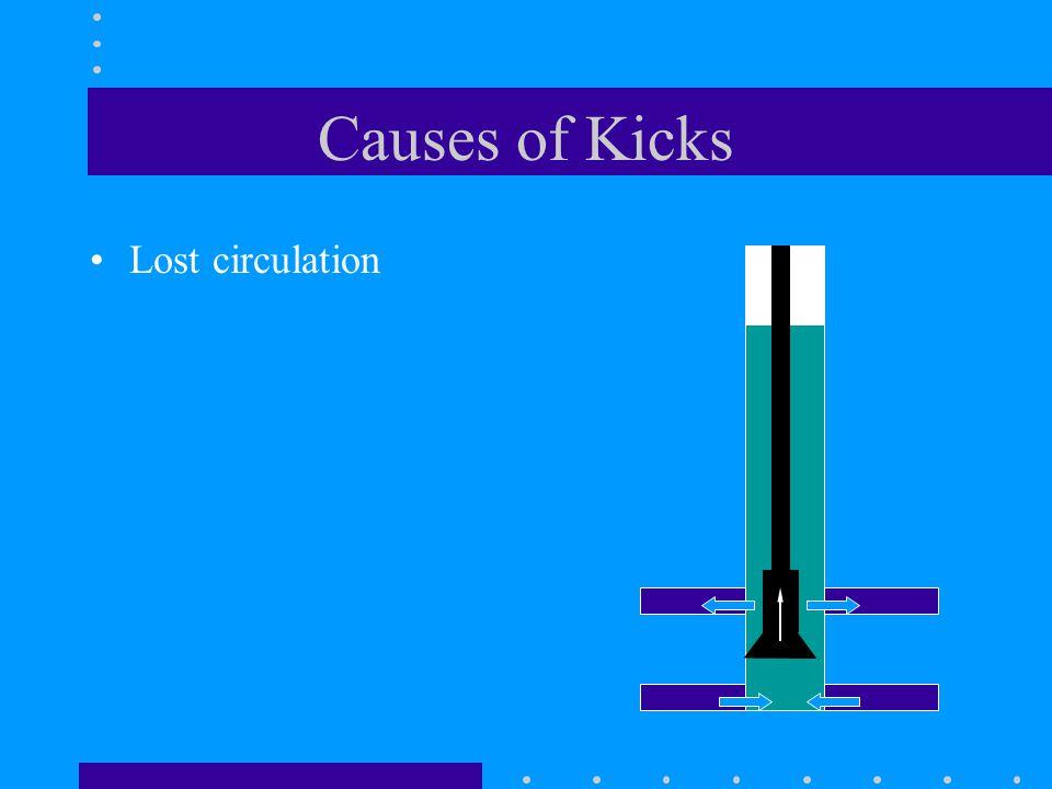 Causes of Kicks Lost circulation