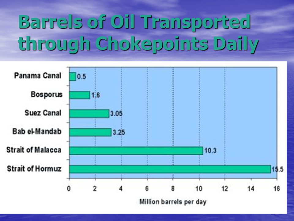 Barrels of Oil Transported through Chokepoints Daily